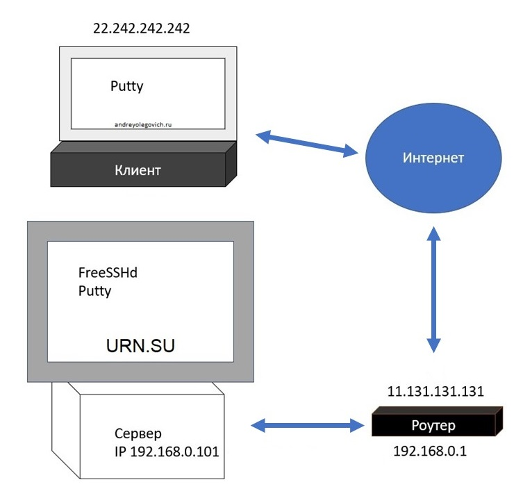 rdp connection configuration via SSH image from www.andreyolegovich.ru
