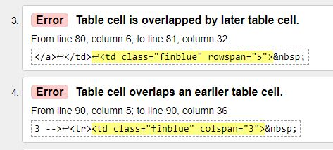 Table cell is overlapped by later table cell. 